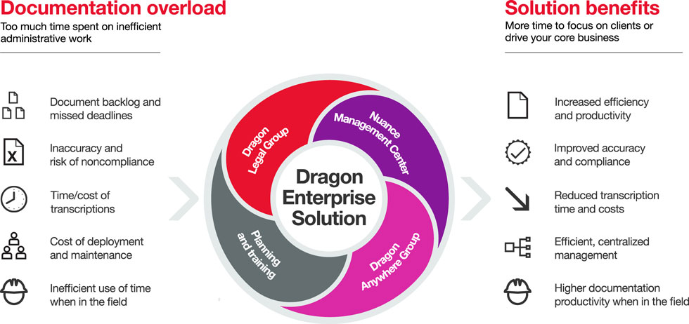 Dragon Legal Group Info Graphic Showing benefits.