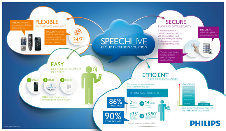 Speechlive Cloud Dictation Solution