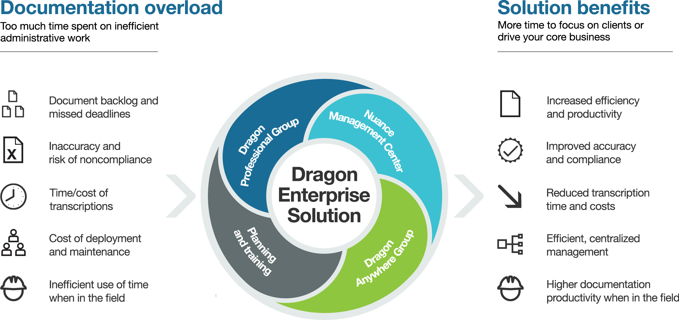 Dragon Professional Group Info Graphic Showing benefits.