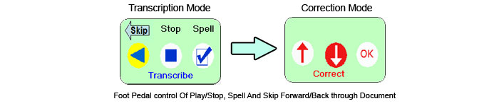 Transcription Made Easy operates in transcription and correction modes