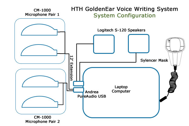 GoldenEar System layout