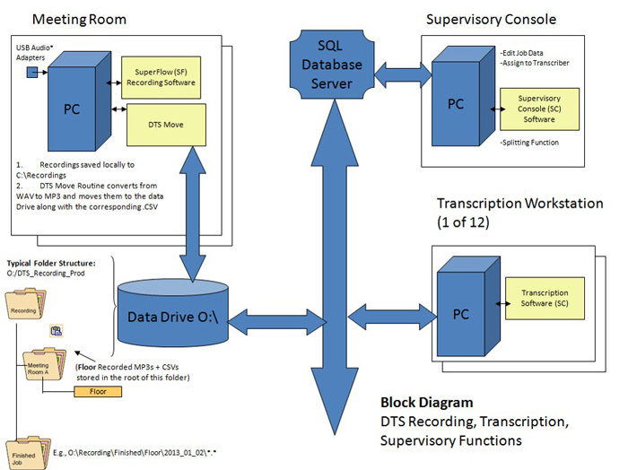 Start-Stop DTS Conference Recording & Transcription System Block Diagram Hong Kong
