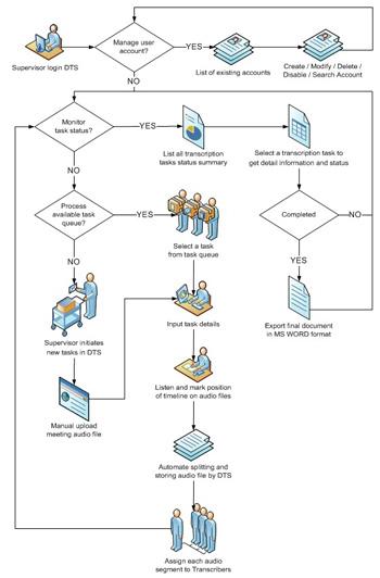 Start-Stop DTS Conference Recording & Transcription System Work flow diagram for Supervisor