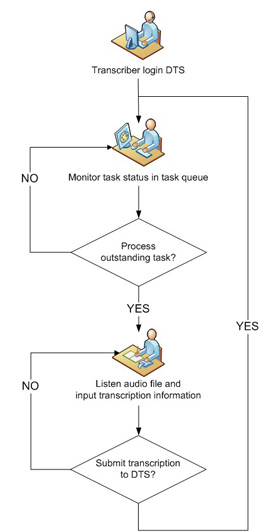 Start-Stop DTS Conference Recording & Transcription System Work flow diagram for Transcriptionist