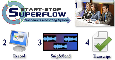 Diagram of Superflow system going from Conference, recording, audio snipping and sending, to final transcription.