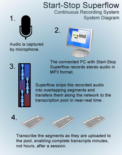Superflow System Diagram